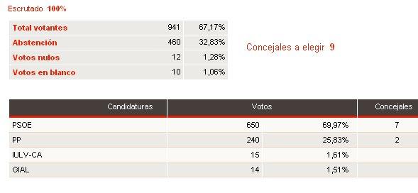 20070528103454-elecciones.jpg